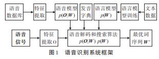 使用HMM实现声调语音模型的研究说明