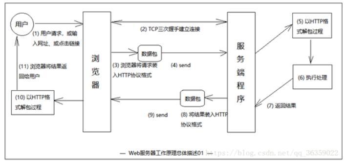 WEB服务器有哪几种_web服务器的工作原理