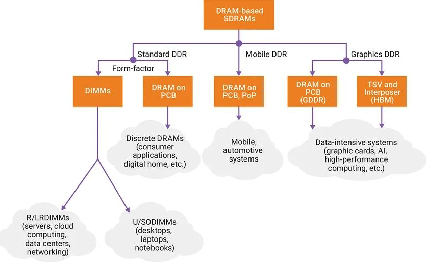 被吹捧的LPDDR5到底是个啥?DDR5 的主要功能介绍
