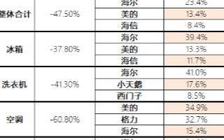 海尔智家实现逆市增长,智家品牌市场份额达到23.4%
