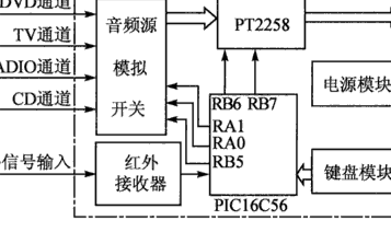 基于PICl6C56微控制器和PT2258芯片实现AV功放音响控制系统的设计