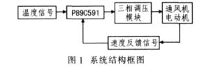 基于P87C591单片机和P87C591数模转换器实现机车通风机控制系统设计