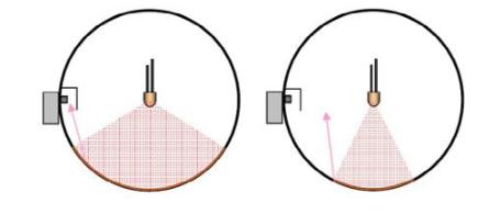 如何提高積分球中的LED光通量測試準確性
