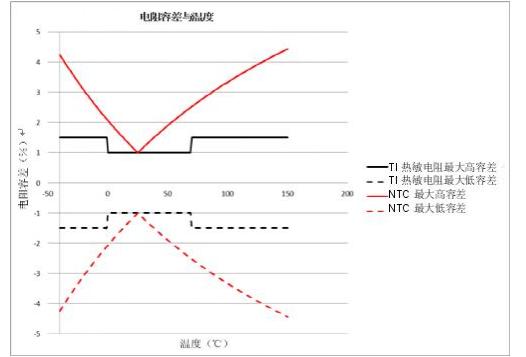 如何為溫度傳感器選擇正確的熱敏電阻