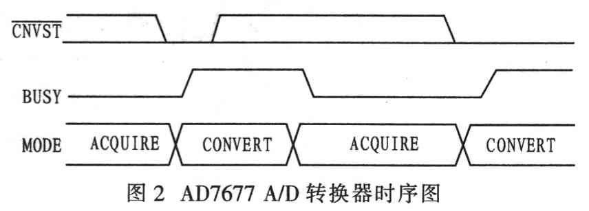 AD7677 A/D轉換器的時序圖