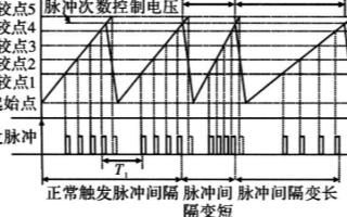 采用逐次電壓比較法實現脈沖序列發生器的設計