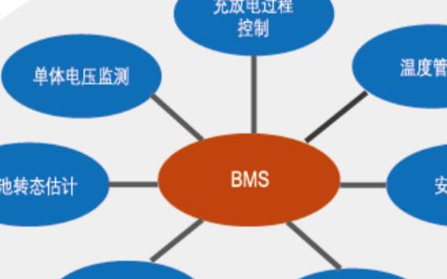 新能源汽车BMS硬件在环(HiL)仿真测试系统