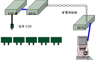 基于非接觸式圖象處理方法實現紅外CCD礦井軌道運輸監測系統的設計