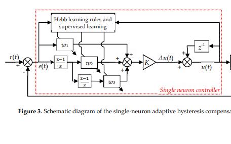 基于Hebb學習規則的壓電驅動器單神經元自適應遲滯補償