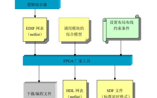 FPGA的设计流程详细说明