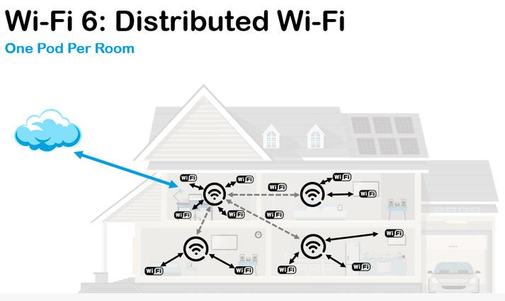 Wi-Fi 6即将到来,无线通信迎来变革