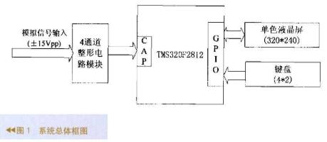 基于数字信号控制器TMS320F2812芯片实现...