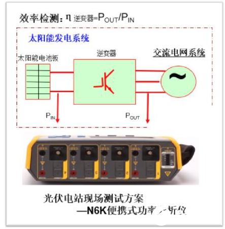【應用】破解光伏逆變器功率及效率測量難題!