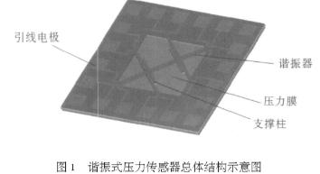 基于微电子机械加工技术实现电磁拾振谐振式压力传感...