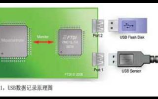 基于智能USBHost控制器IC在数据记录中的应...
