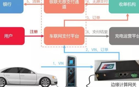 新能源车的全新支付体验,物联网+无感支付