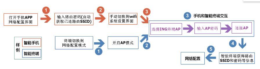 智能硬件产品有哪些_智能硬件网络配置方式