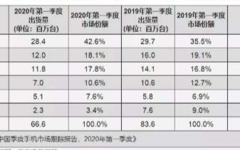 Q1季度国内智能手机市场出货6660万台,华为占42.6%市的场份额