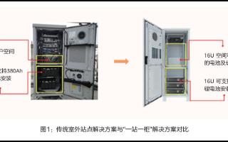 Etisalat采用华为一站一柜室外站点解决方案,实现更低能耗