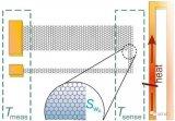 石墨烯可用于構建靈敏且自供電的溫度傳感器