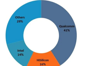 2019年5G芯片占整体市场份额的2%,高通具有41%的市场份额