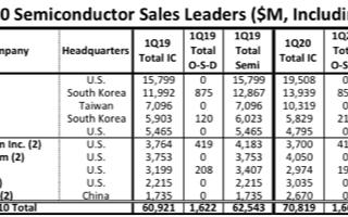 华为海思首次进入全球半导体TOP10榜单,Q1季度实现54%的销售收入