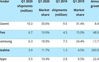 2020年Q1季度印度手机市场:三星出货同比下滑了13.7%,排名第三