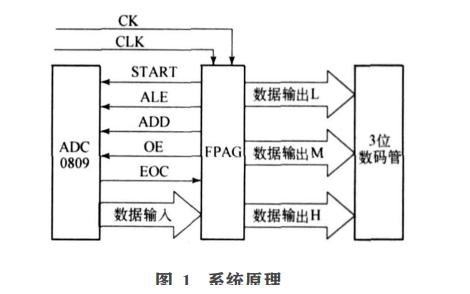 如何使用FPGA实现数字电压表的我先出去设计