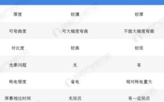 全球OLED显示面板出货量占比持续提高,国内OL...