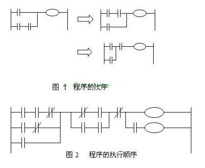 如何理解plc执行程序的顺序?
