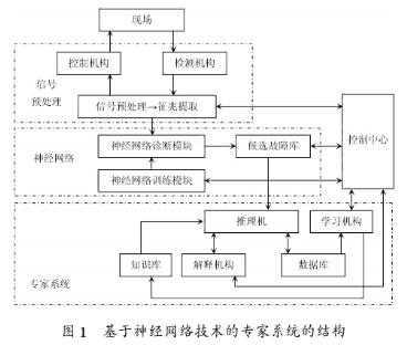 基于神經網絡專家系統的結構、功能及在火電廠故障診...