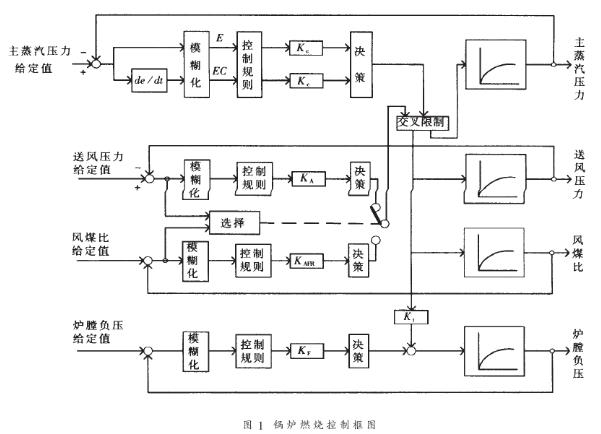 采用Honeywell S9000系统实现对锅炉...