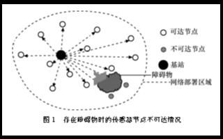 基于節點存儲路由信息的無線傳感器網絡覆蓋連通性的判定算法與研究