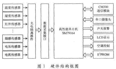 基于SM79164为微控制器和CM300通信模块实现基站可视化监控系统设计