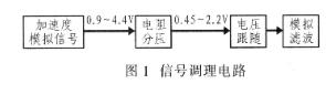 基于IEEEl451.4標準接口讓傳感器實現智能化設計