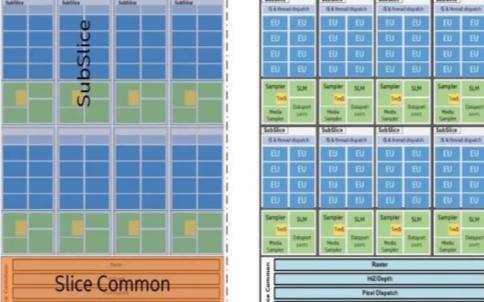 英特爾向GPU嵌入式處理器發起了第三次沖刺