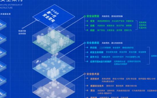 阿里发布新一代安全架构,安全基建将成数字经济标配