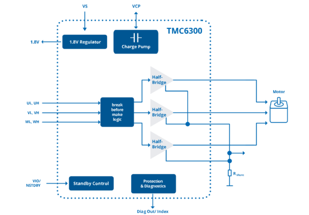 Trinamic推出最新電池驅動解決方案電機驅動器IC——TMC6300
