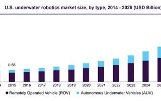 水下機器人能否規劃在新基建的范疇之中