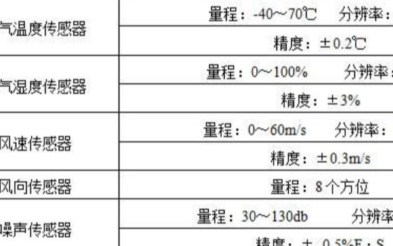 扬尘在线监控系统RS-ZSYC4-*