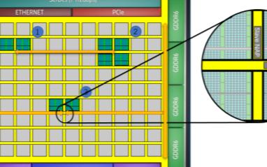 片上网络技术的发展给FPGA带来了什么优势