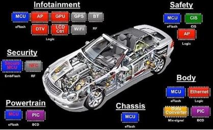 博世量产汽车碳化硅芯片,提高电动车性能和能源使用效率