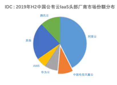 2019年中国公有云市场的增速仍维持在高位,天翼云保持行业领军位置
