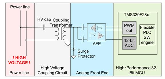 淺談使用OFDM等抗噪聲調制方案