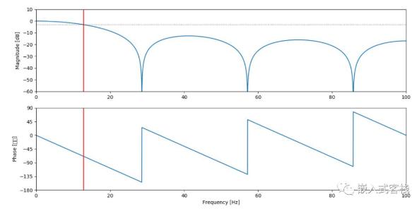 浅谈移动平均滤波器C实现设计