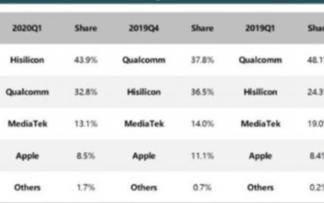 联发科在中国手机芯片市场份额大跌,Q1季度较去年同期下降31.1%