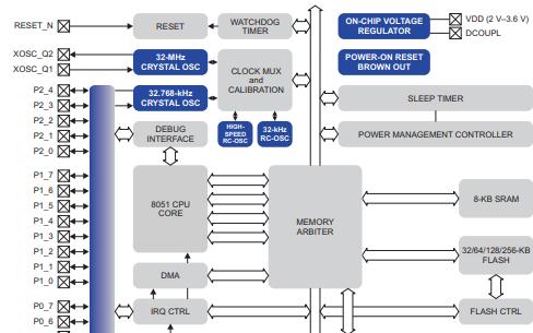 CC2530真正的片上系统SoC的数据手册免费下载