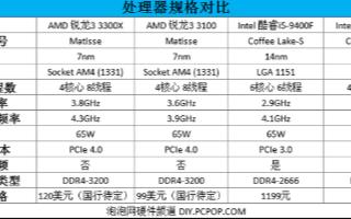 AMD新一代銳龍3系列臺式機處理器評測,入門級高規格配置