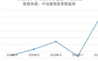 五一假期冰箱市场回暖,线下销售环比增长481.6%