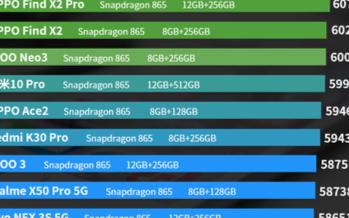 4月份中高端安卓手机性能排行榜,OPPO分别拿下两个榜单首位